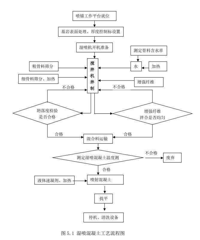 隧道喷锚作业图
